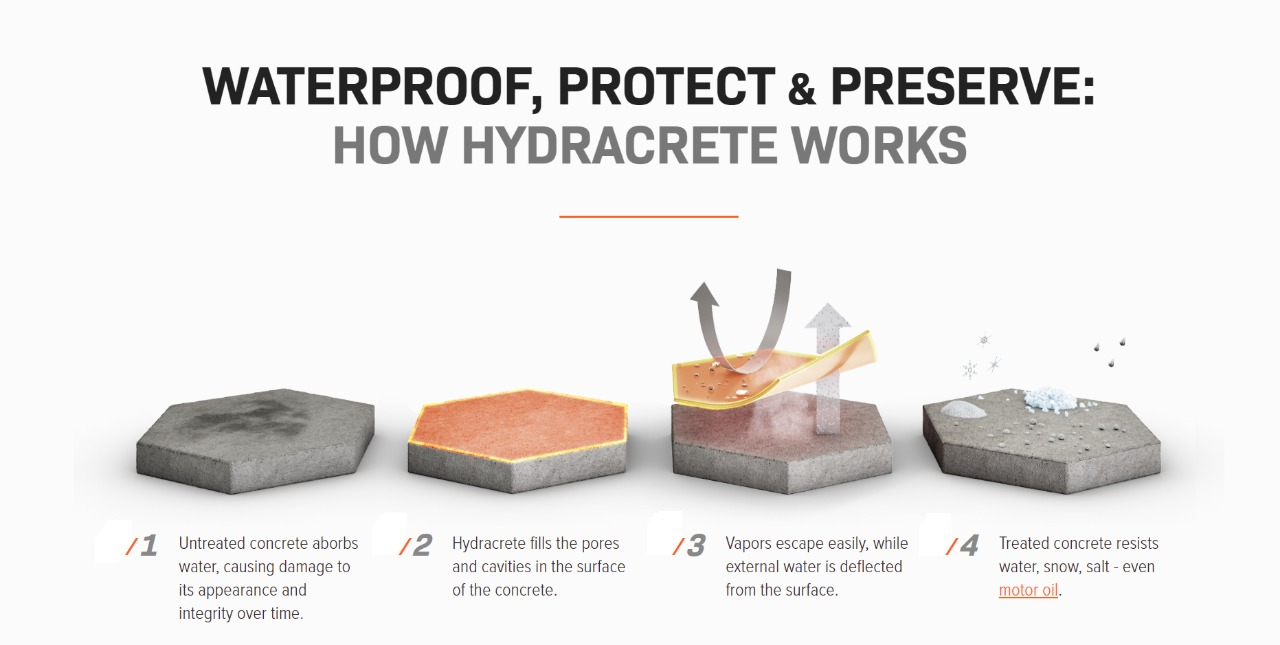 HYDROPHOBIC WATER REPELLENT COATING FOR MARBLE GRANITE STONES CONCRETE